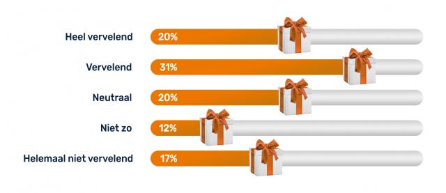 Wat vind je personeel ervan als ze geen Kerstpakket krijgen?