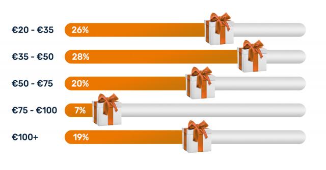 Welke waarde vinden werknemers geschikt voor een Kerstpakket?