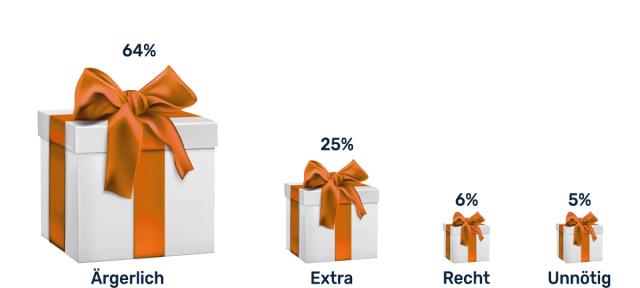 Wie viel Wert legen Mitarbeiter auf ein Weihnachtspaket?